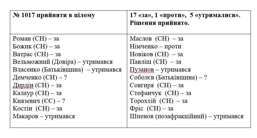 Верховній Раді рекомендують зменшити число народних депутатів з 450 до 300 1
