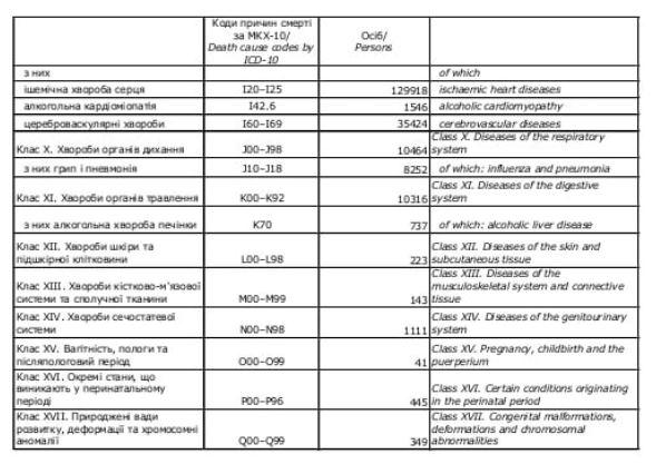 Скриншот с исследования Госстата