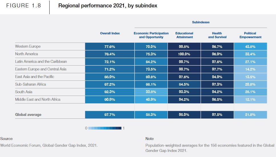 Скріншот з доповіді The Global Gender Gap Report 2021