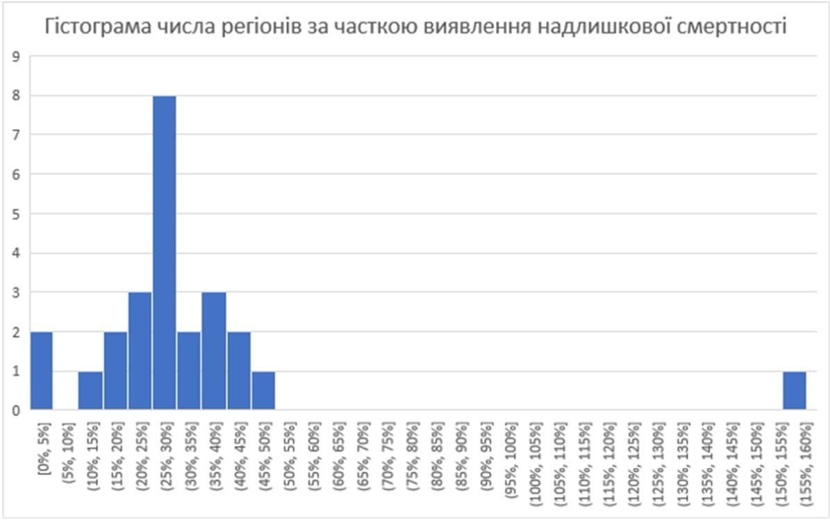 Рис. 5. Распределение региональных значений «доли выявления избыточной смертности» (сентябрь)
