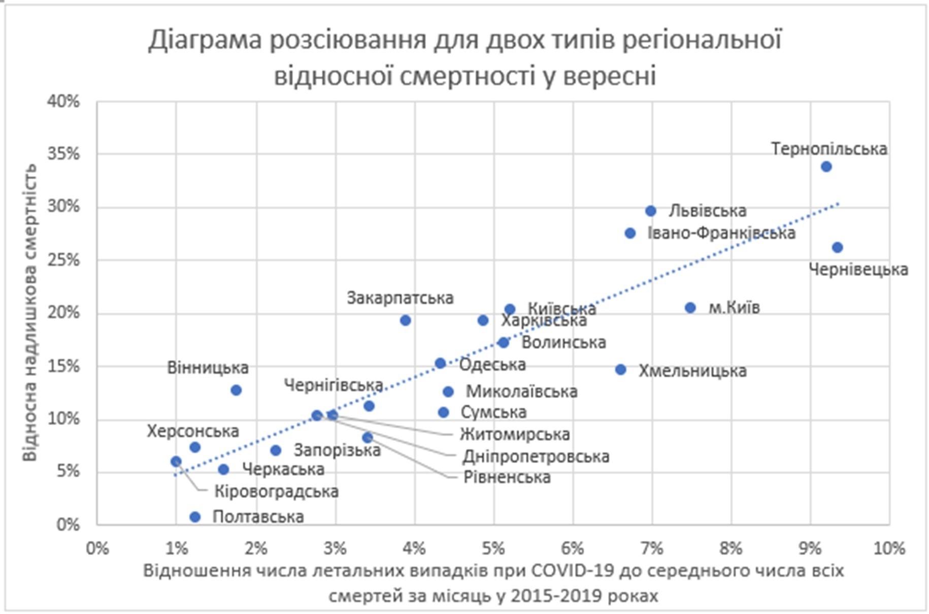 Рис. 6. Диаграмма рассеяния показателей смертности в сентябре