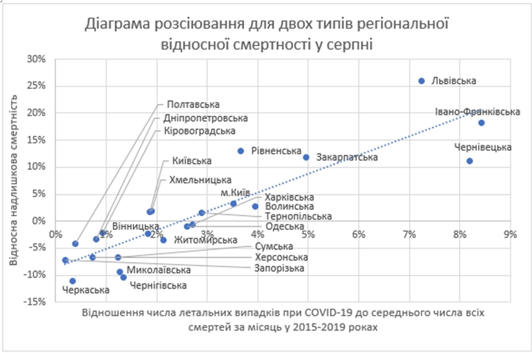 Рис. 7. Диаграмма рассеяния показателей смертности в августе