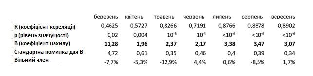 Рис. 8. Таблица результатов регрессии для двух типов региональной смертности: избыточной и подтвержденных летальных случаев от COVID-19
